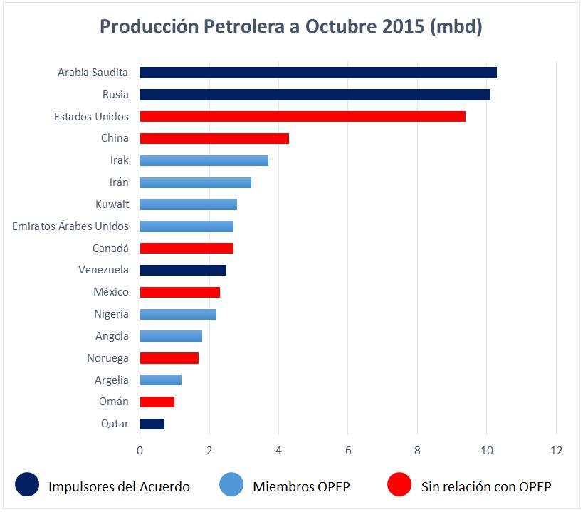 Producción petrolera, octubre 2015.