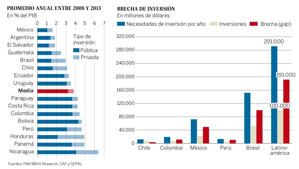 Inversión en Infraestructura (El País)